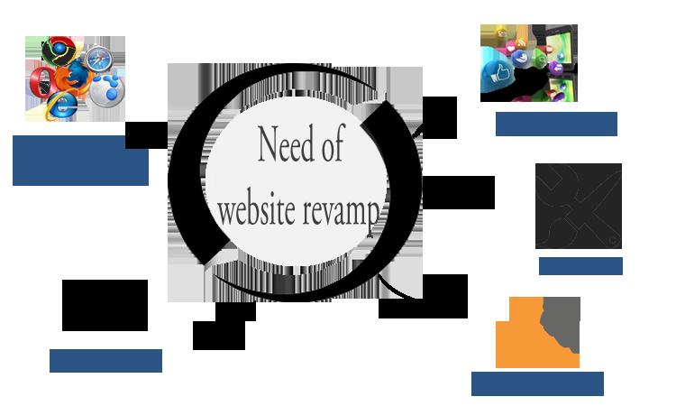 web-revamping