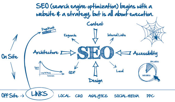 Search Engine Optimisation chart